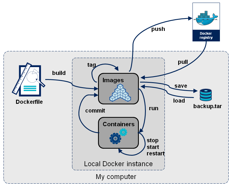docker-stages.png